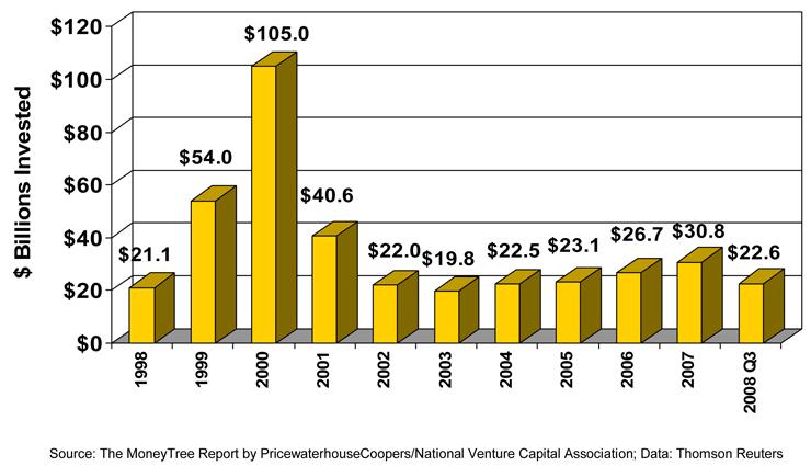 Venture Capital Investment - 1998-2008