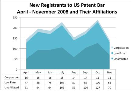 PatentBuddy Stats