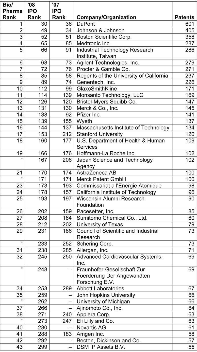 Biotech-Pharma Top 43
