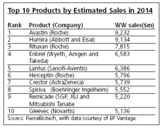 Table - Top 10 Products