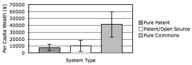 Graph3SocialUtility