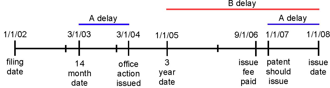 Wyeth v. Dudas - Wyeth Timeline