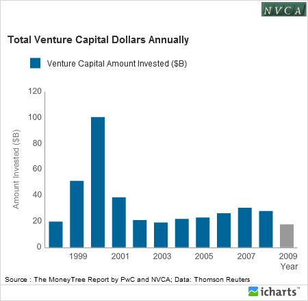 Total Venture Capital Dollars Annually 2009