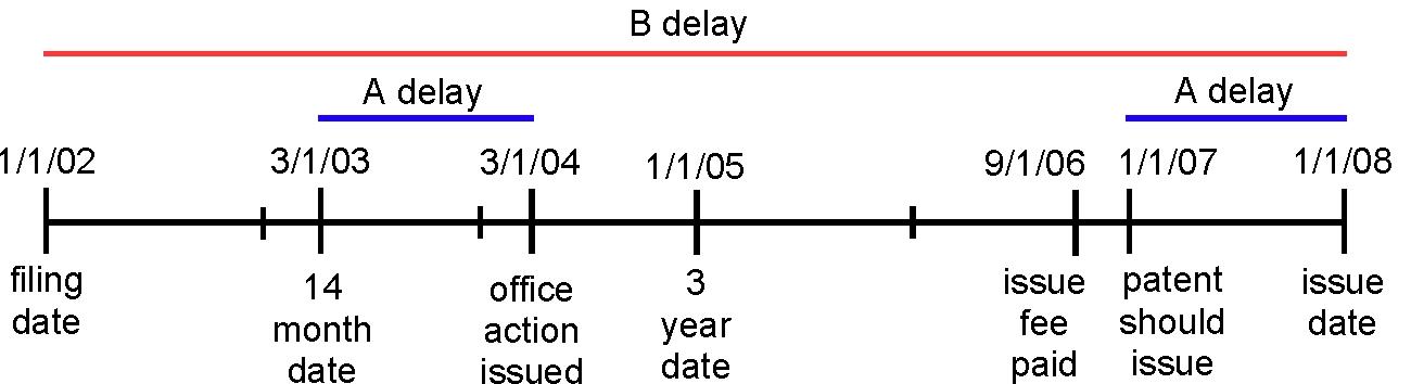 Wyeth v. Dudas - USPTO Timeline