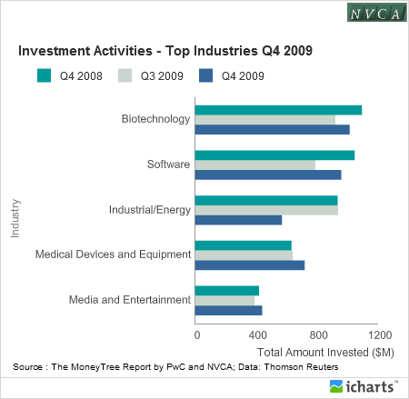 Investment Activities - Top Industries Q4 2009