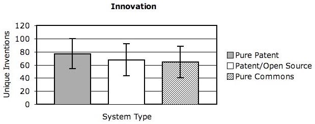 SIUInnovationGraph1
