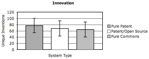 SIUInnovationGraph1