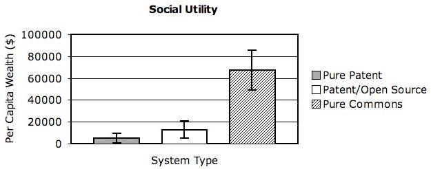 SIUsocialutilityGraph3