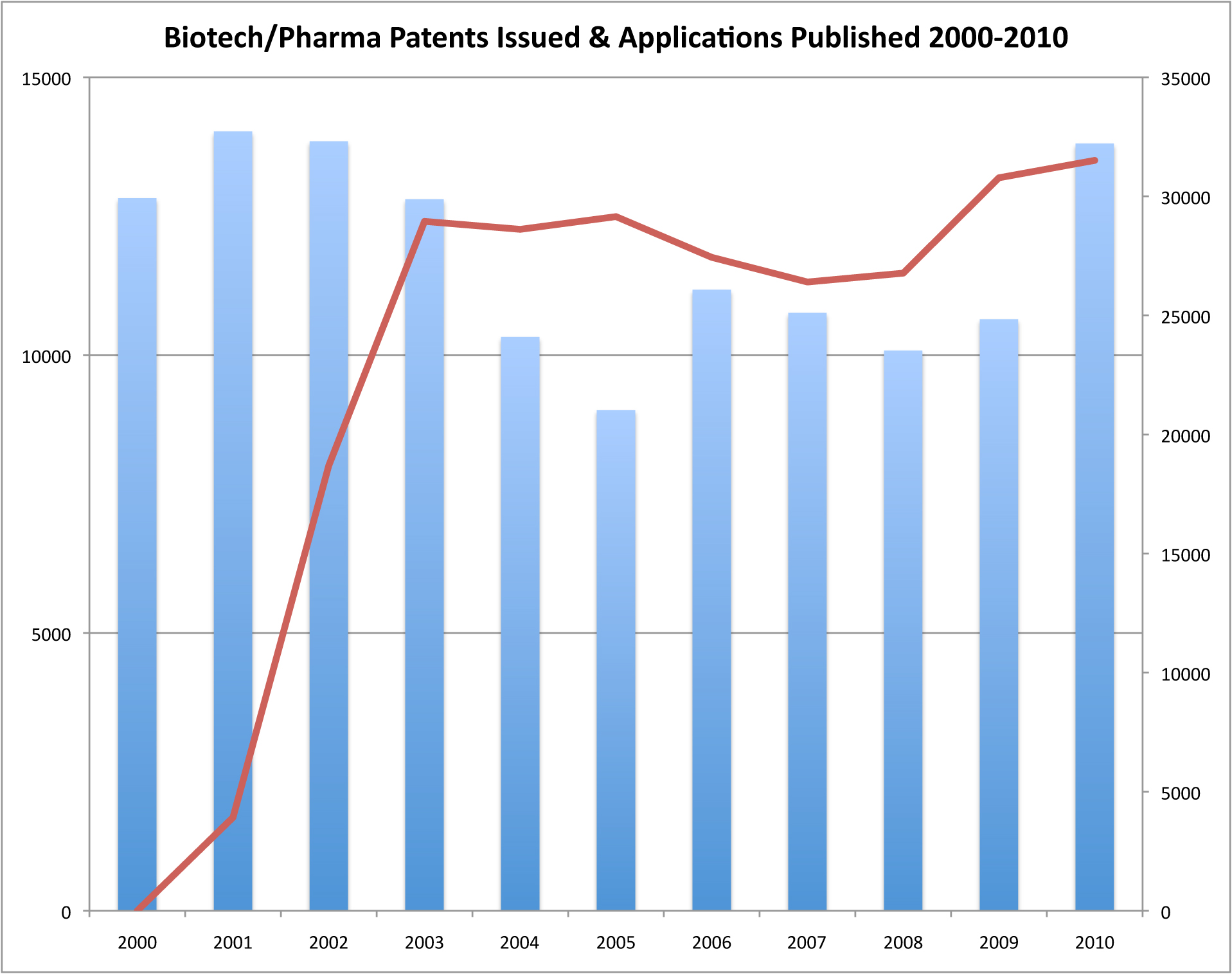 Biotech-Pharma Patents & Apps