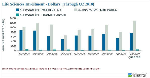Life Sciences Investment - Dollars