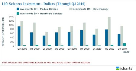 Life Sciences Investment - Dollars (Through Q3 2010)