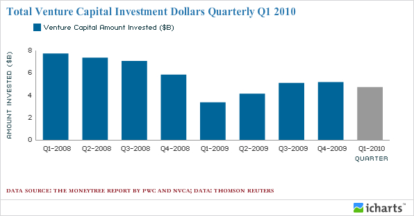 Total Venture Capital Investment (Quarterly) Q1 2010.