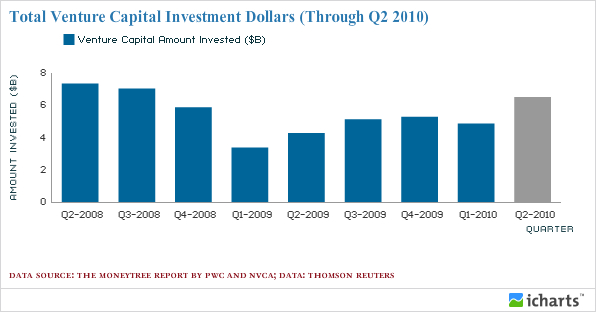 Total Venture Capital Investment Dollars