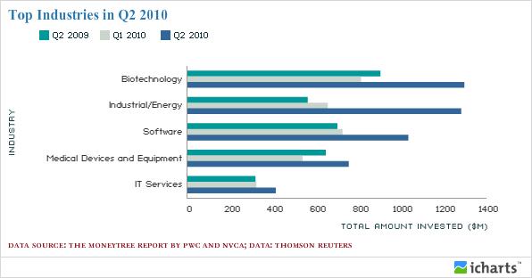 Top Industries in Q2 2010