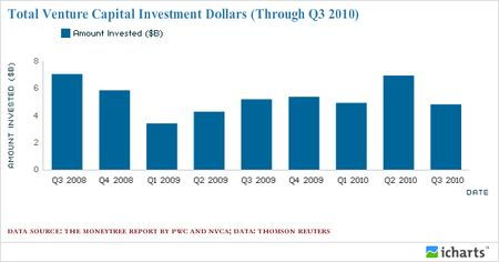 Total Venture Capital Investment Dollars (Through Q3 2010)