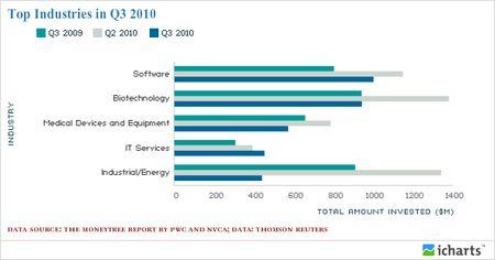 Top Industries in Q3 2010