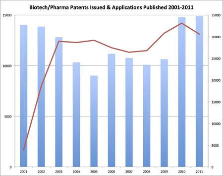 Patents & Publications