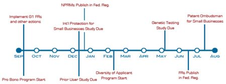 Timeline - Major Milestones