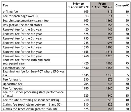EPO fee changes 2012