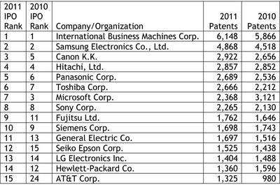 IPO Top 15