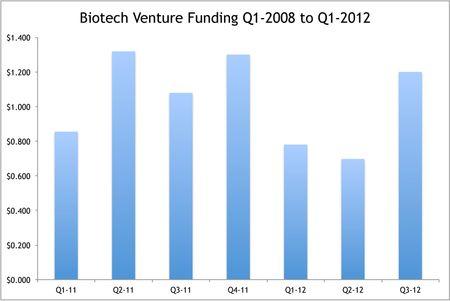 Biotech Venture Funding