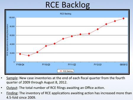 RCE Backlog