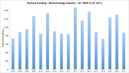 Biotech Funding