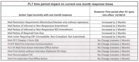 PLT Impact on One Month Response Times