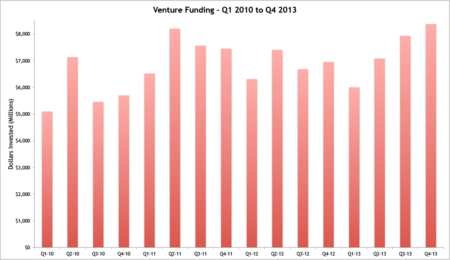 Funding-Total-Quarter