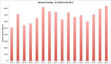 Funding-Total-Quarter