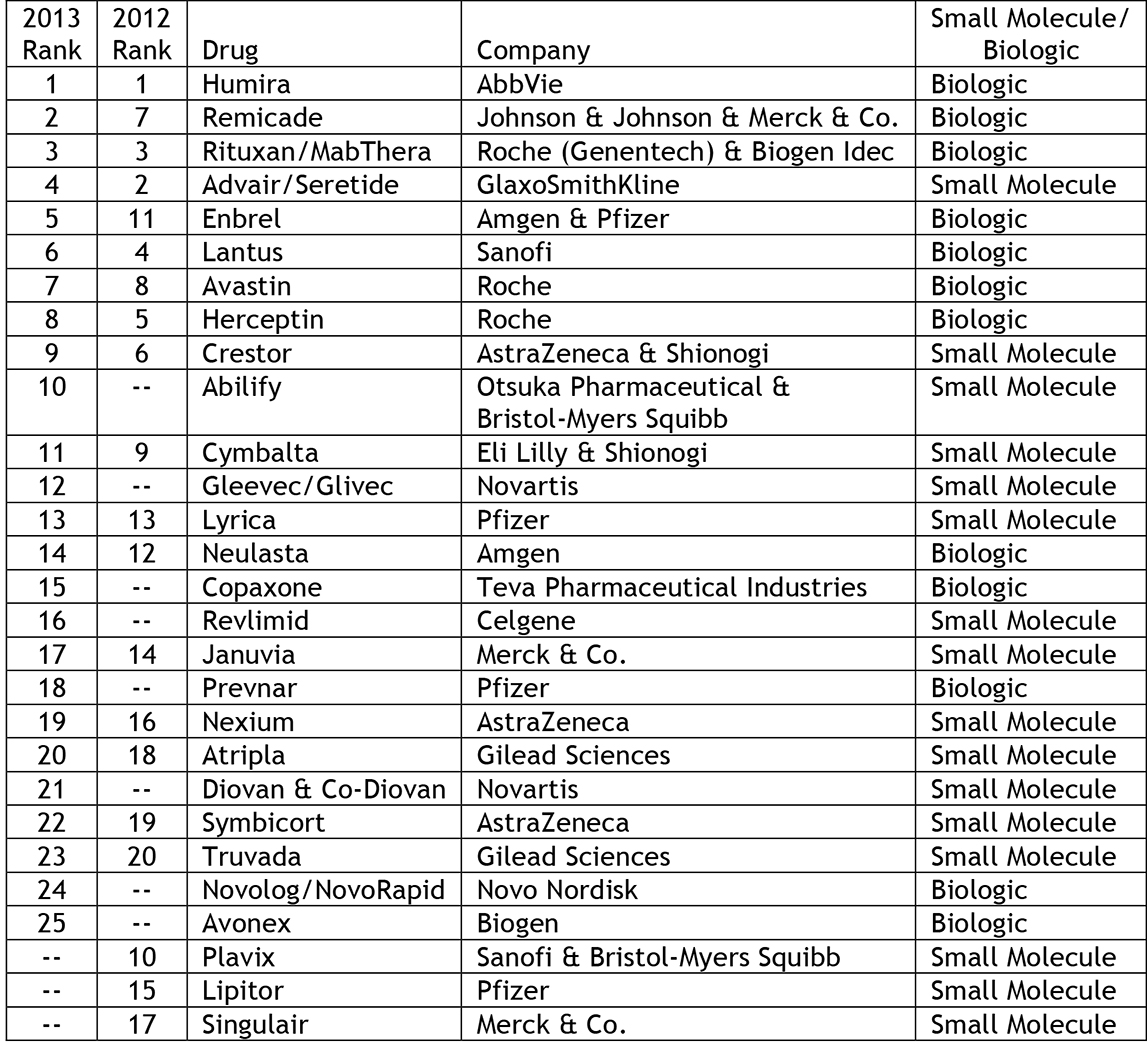 Patent Docs: GEN and FiercePharma Compile Lists of Top