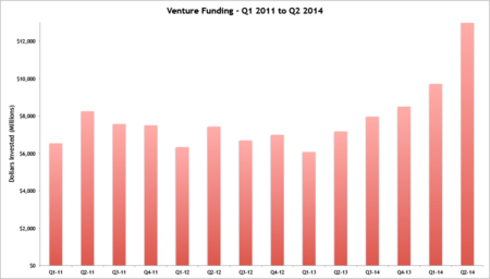 Total Funding Q1-2011 to Q2-2014