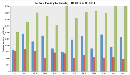Funding-Industry-Quarter