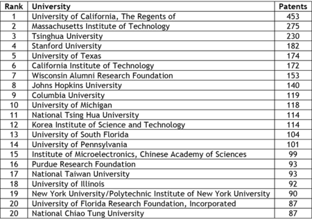 Top 20 University Patents