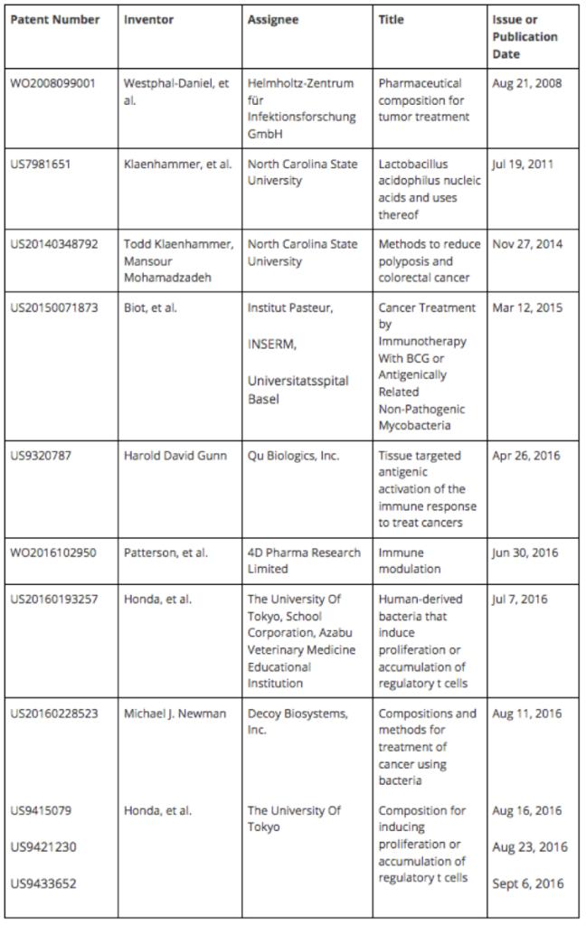 Patent Docs: December 2016