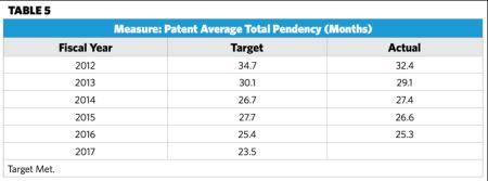 Table 5_Pendency