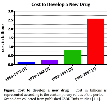 Drug-Development-Costs-Graph