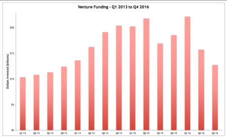 Venture Funding - Quarterly