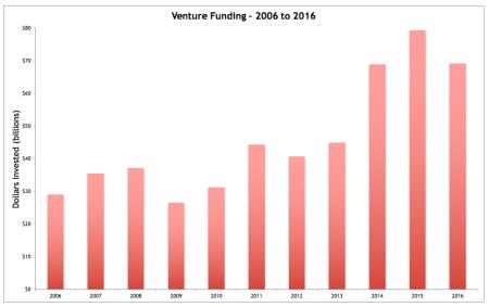 Venture Funding - 2006 to 2016