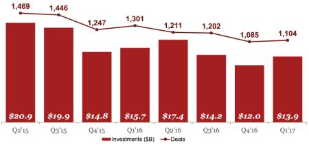 Funding by Quarter