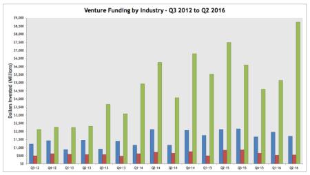 Venture Funding - Industry