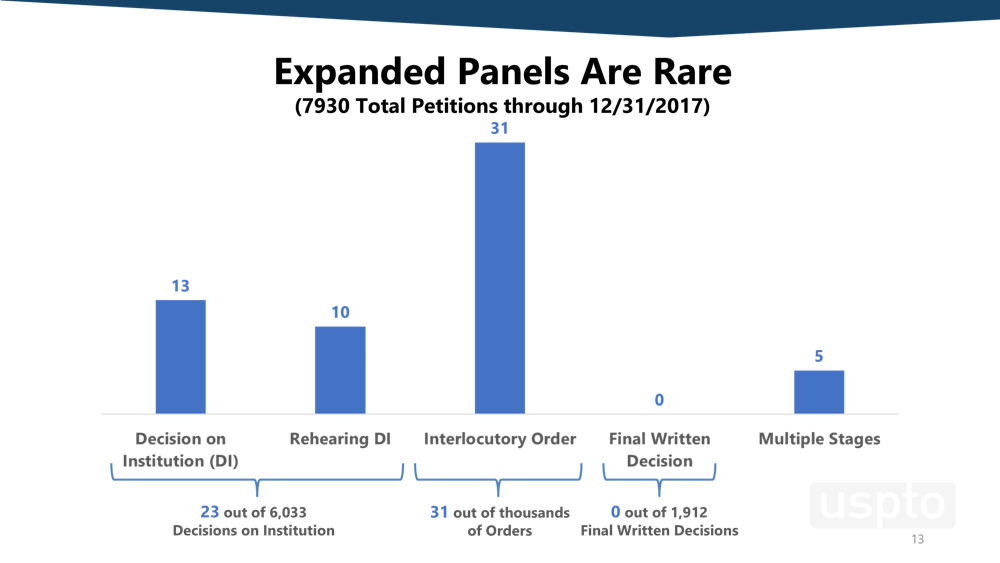 Controversy Over Panels Decision On >> Putting On Your Best Face Expanded Ptab Panels In Iprs And Other