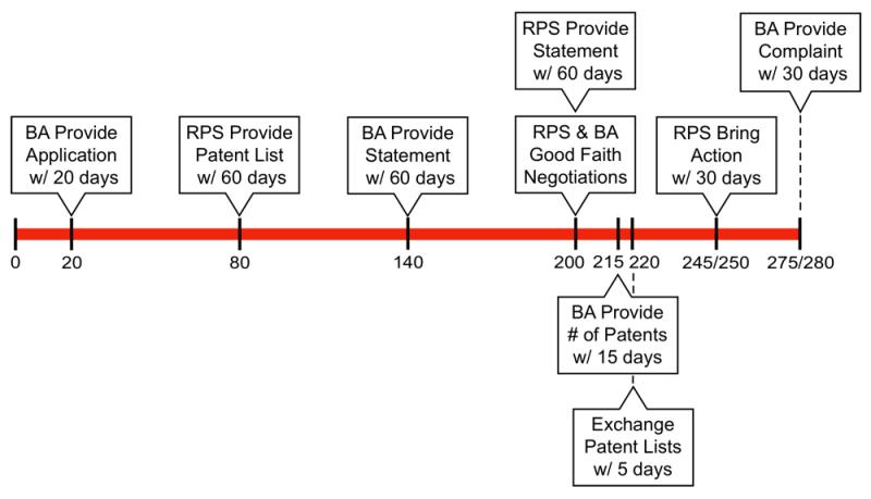BPCIA Timeline