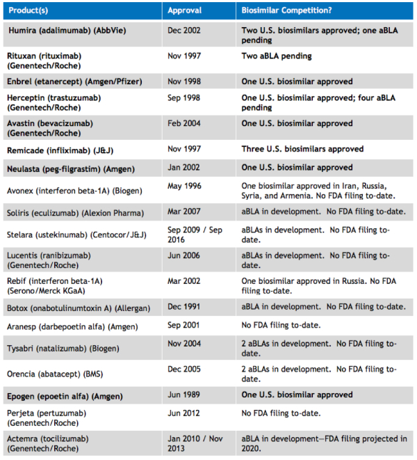 Patent Docs: Status of U S  Biosimilar Approvals and Pending