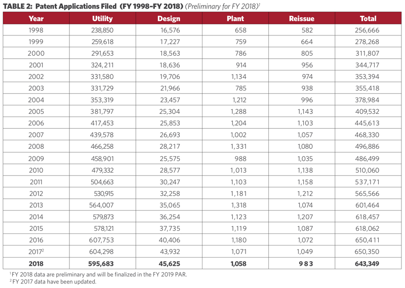 Table 2_Applications Filed