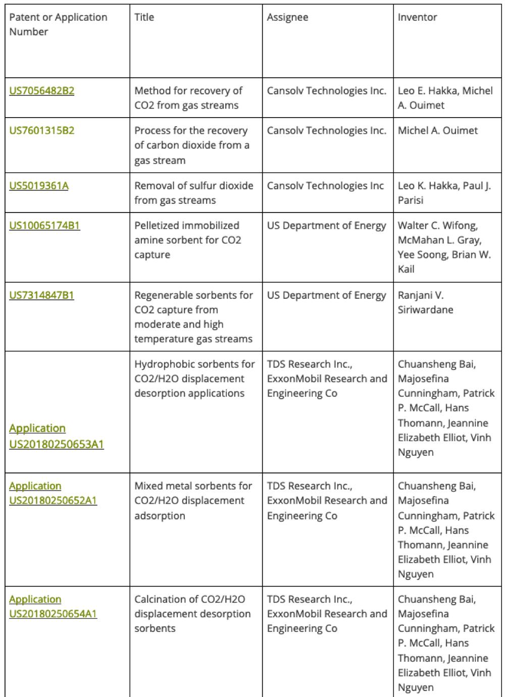Patent Docs: Guest Post -- Rising Carbon Dioxide Levels: Capture