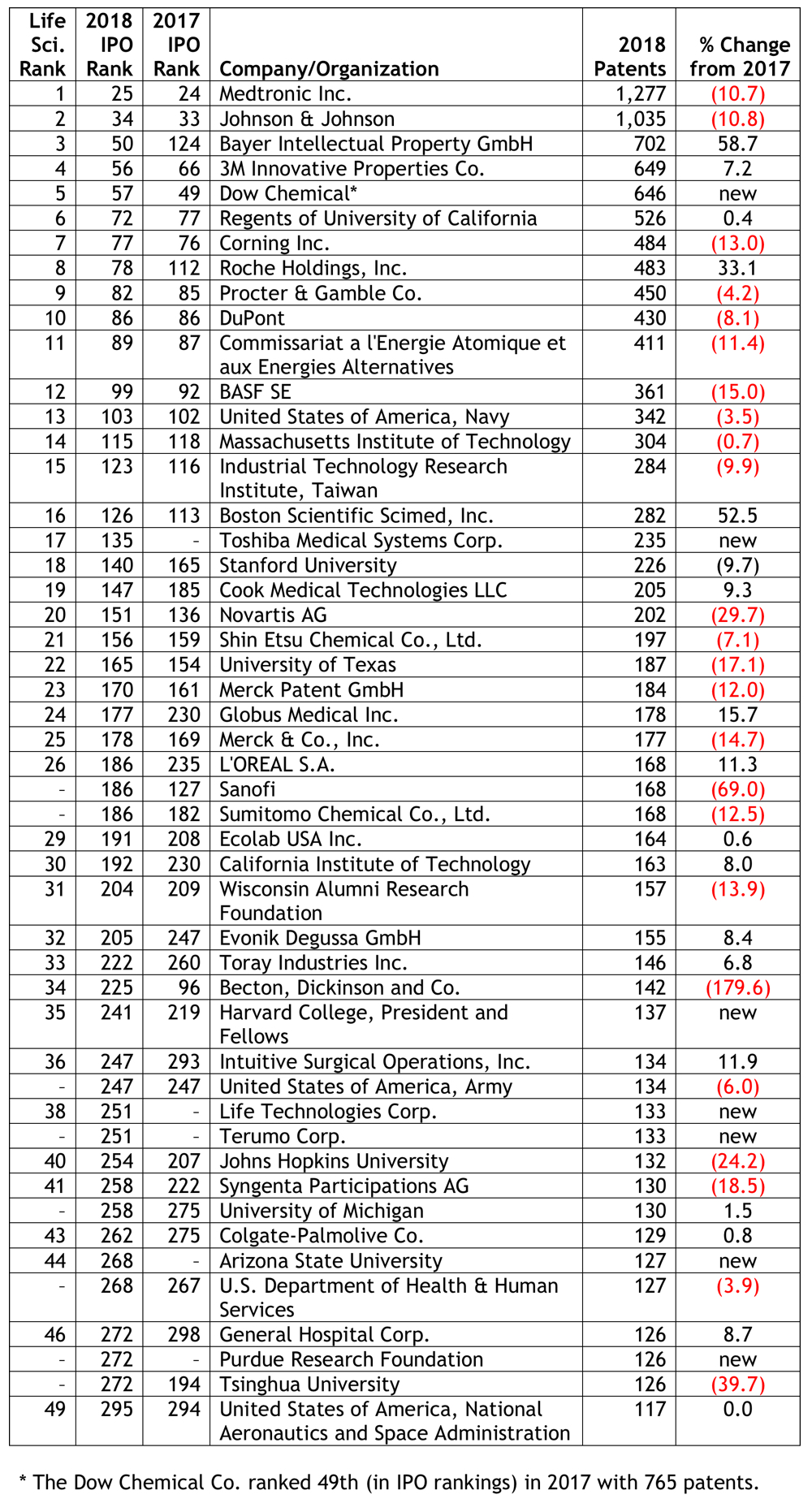 Ipo org top 300